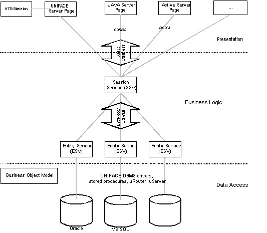 Uniface 8101 What Is The 3t Application Architecture